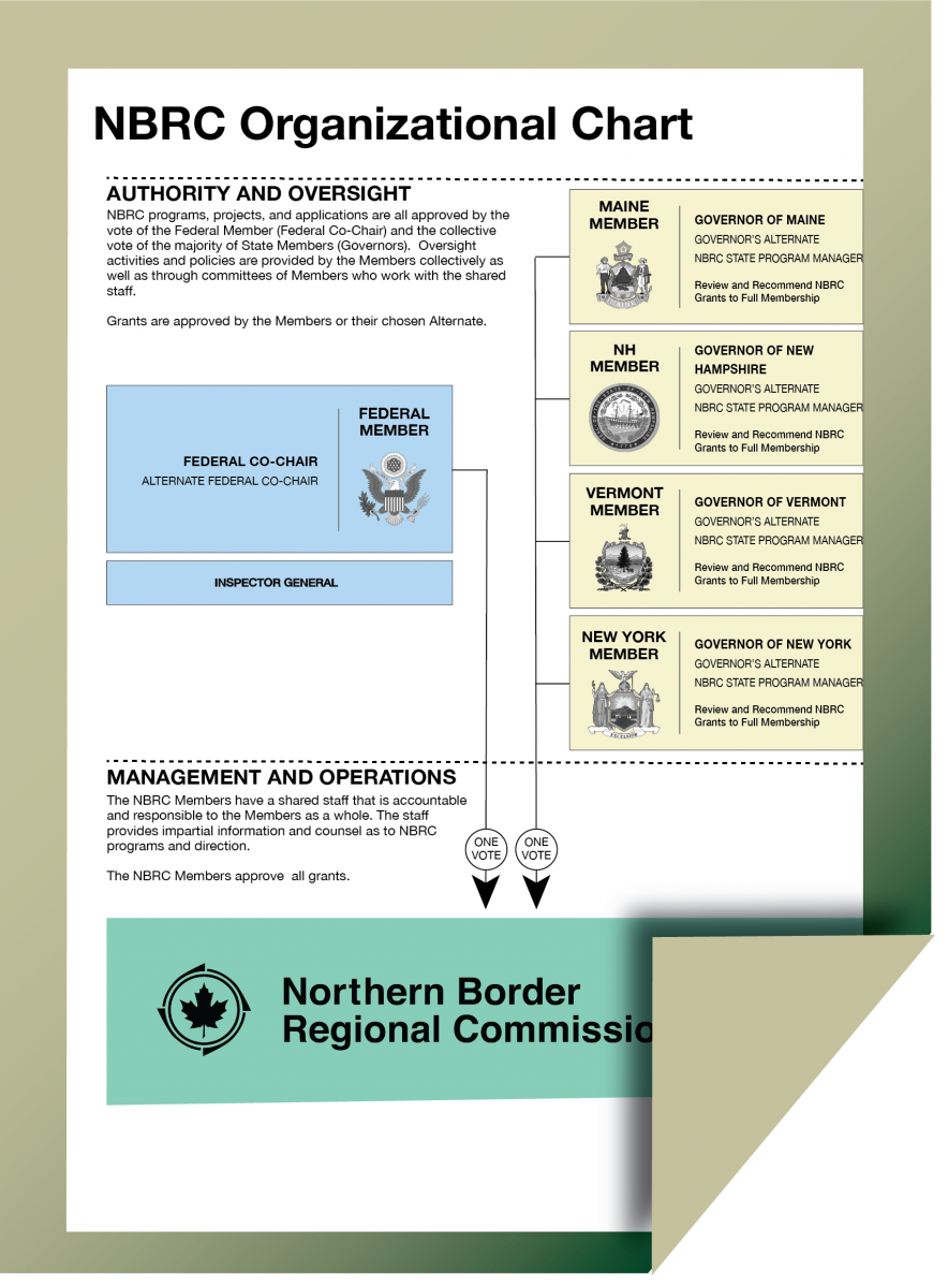 Northern Border Regional Commission